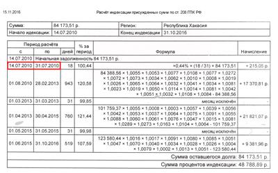 Взыскание индексации присужденных денежных сумм