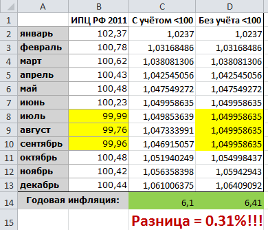 Судебная практика об индексации присужденных денежных сумм